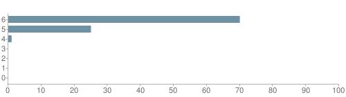 Chart?cht=bhs&chs=500x140&chbh=10&chco=6f92a3&chxt=x,y&chd=t:70,25,1,0,0,0,0&chm=t+70%,333333,0,0,10|t+25%,333333,0,1,10|t+1%,333333,0,2,10|t+0%,333333,0,3,10|t+0%,333333,0,4,10|t+0%,333333,0,5,10|t+0%,333333,0,6,10&chxl=1:|other|indian|hawaiian|asian|hispanic|black|white